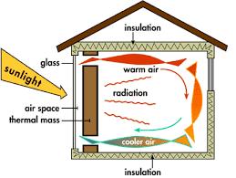 passive-heating